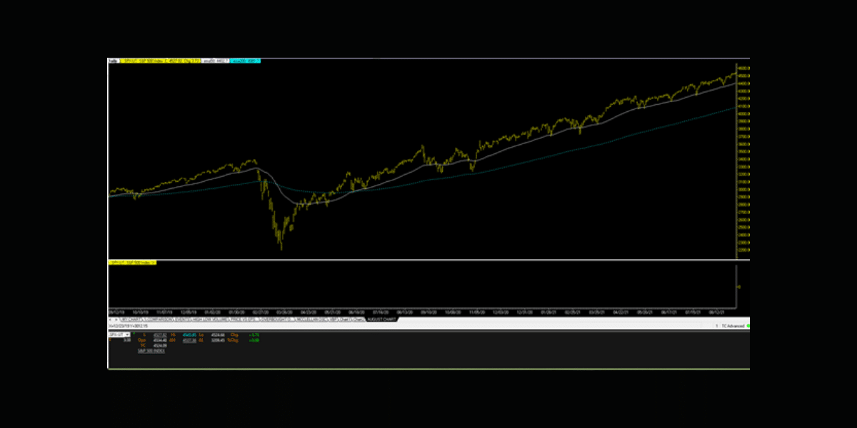 technical financial chart for August 2021